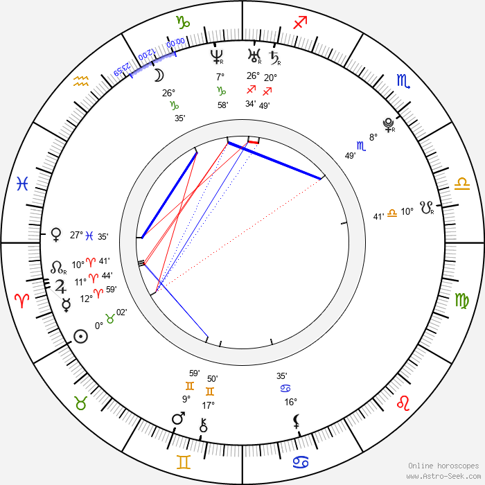 John Patrick Amedori - Birth horoscope chart