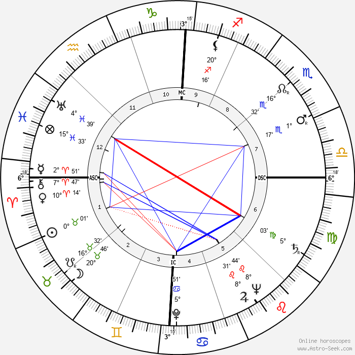 John Paul Stevens - Birth horoscope chart