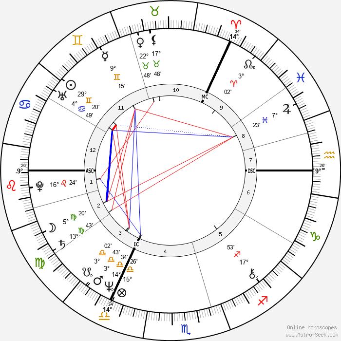 John Paul Young - Birth horoscope chart