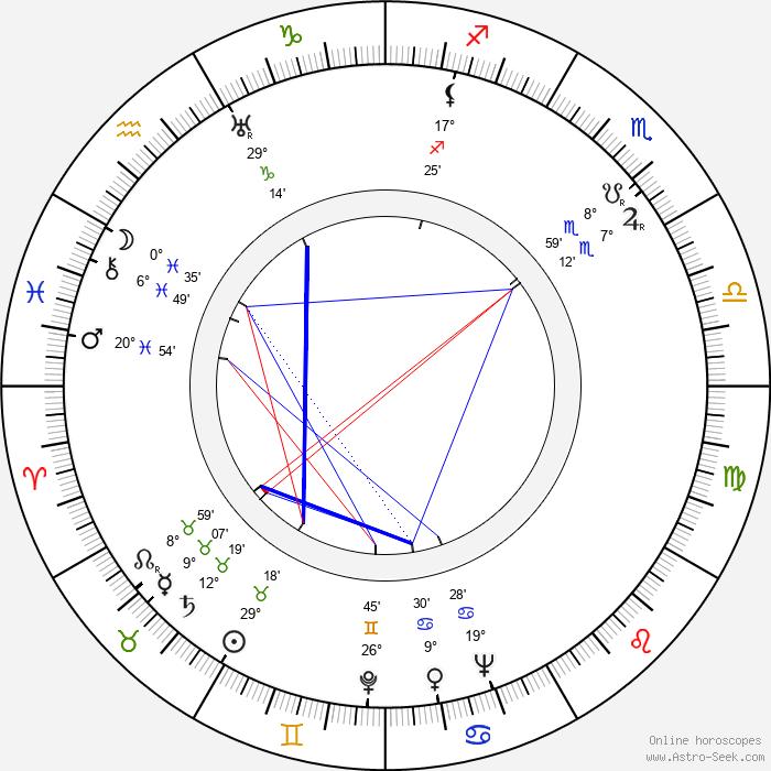 John Paxton - Birth horoscope chart