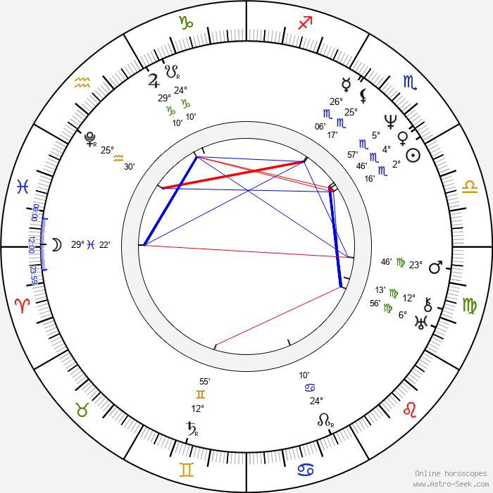 John Pendleton Kennedy - Birth horoscope chart