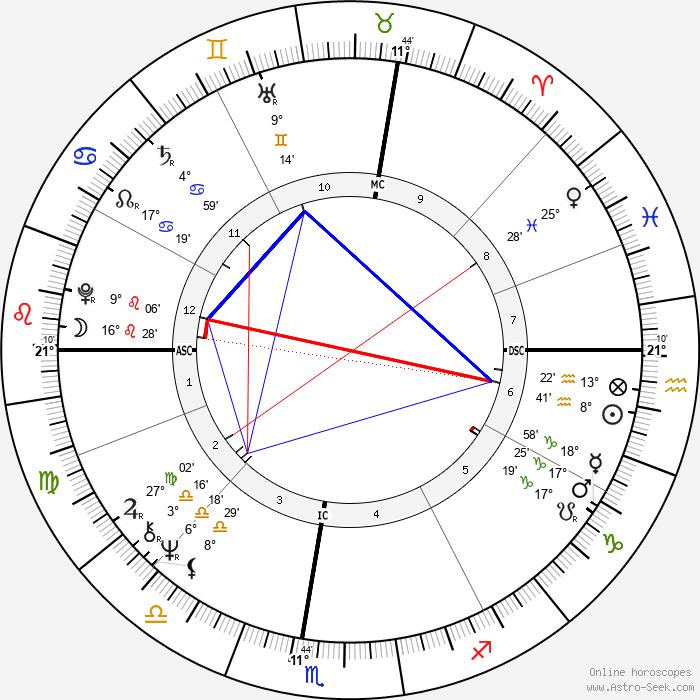 John Perkins - Birth horoscope chart