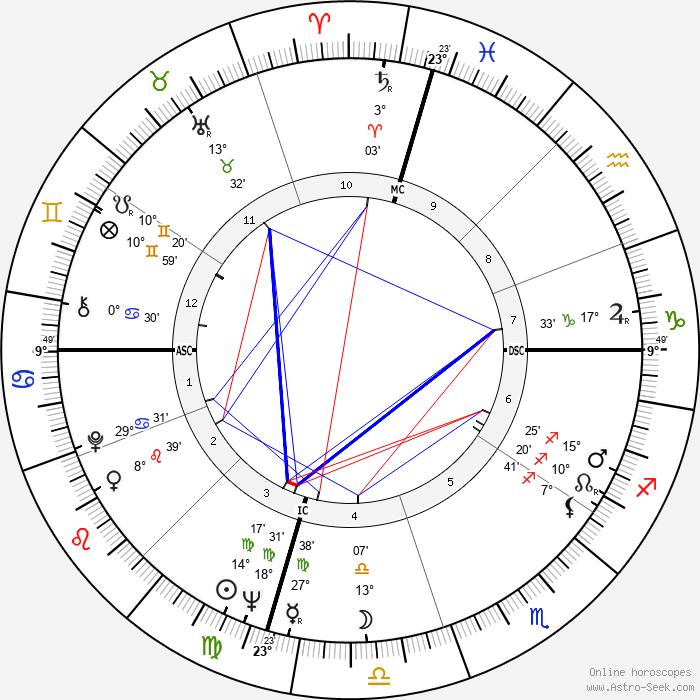 John Phillip Law - Birth horoscope chart