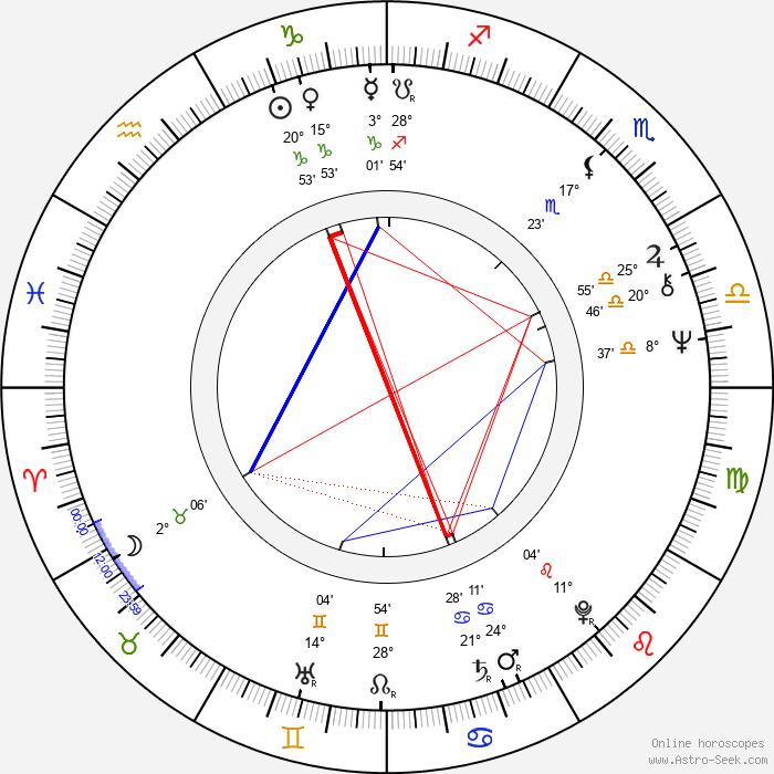 John Piper - Birth horoscope chart