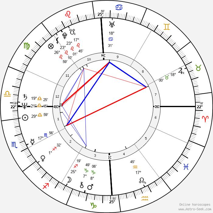 John Poff - Birth horoscope chart