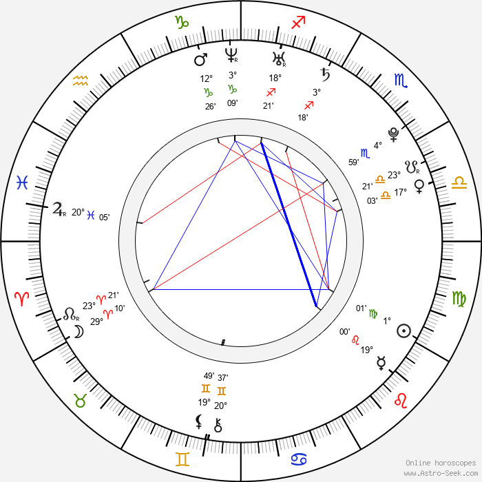 John Poliquin - Birth horoscope chart