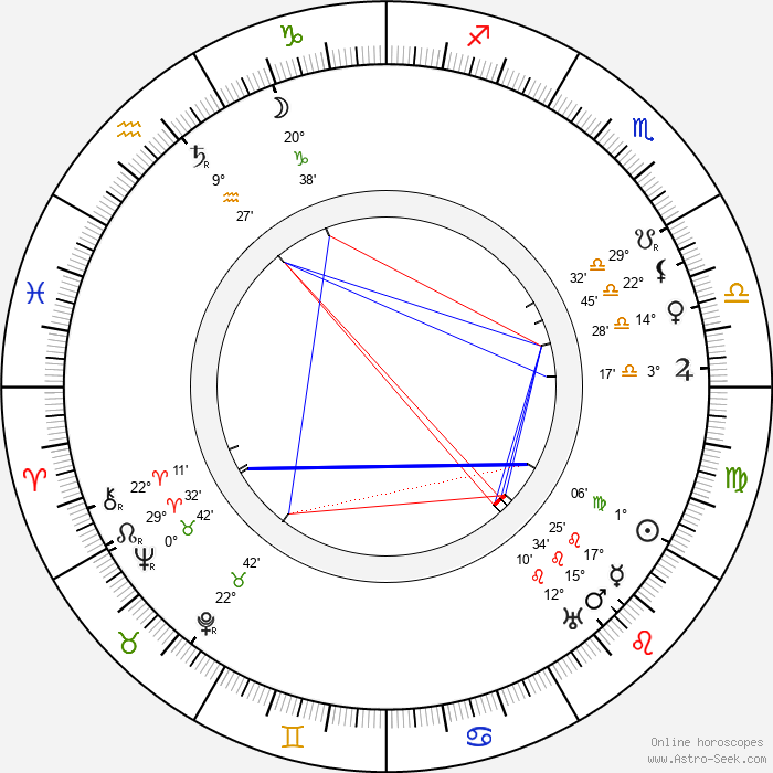 John Power - Birth horoscope chart