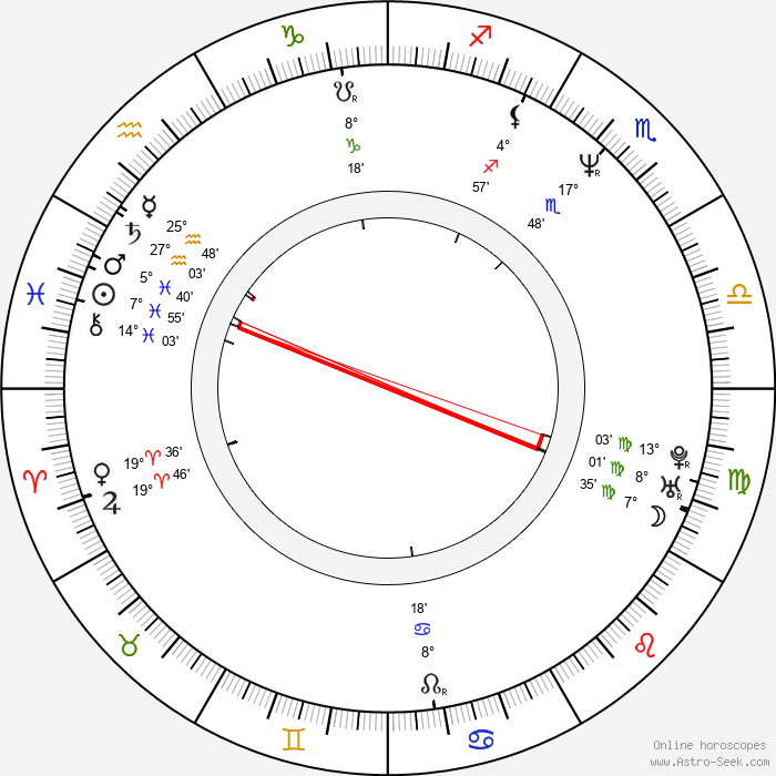 John Pyper-Ferguson - Birth horoscope chart