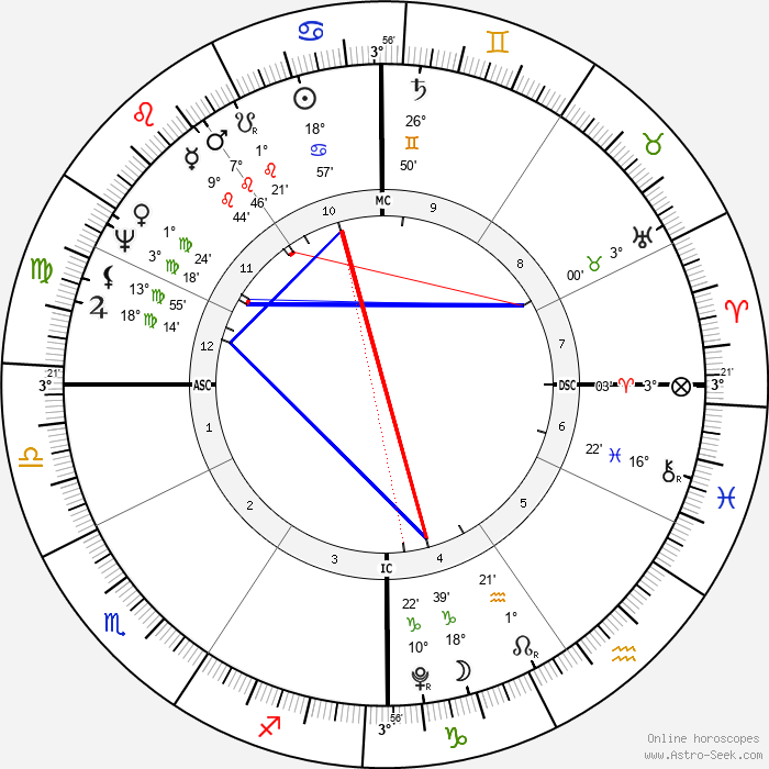 John Quincy Adams - Birth horoscope chart
