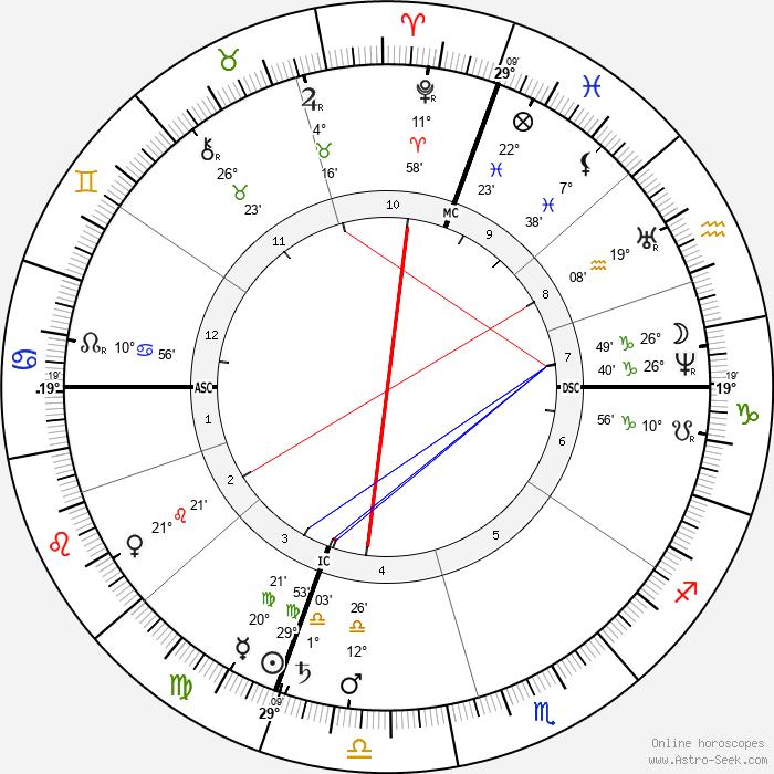 John Quincy II Adams - Birth horoscope chart