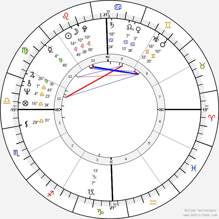 John Rally Gilliam - Birth horoscope chart