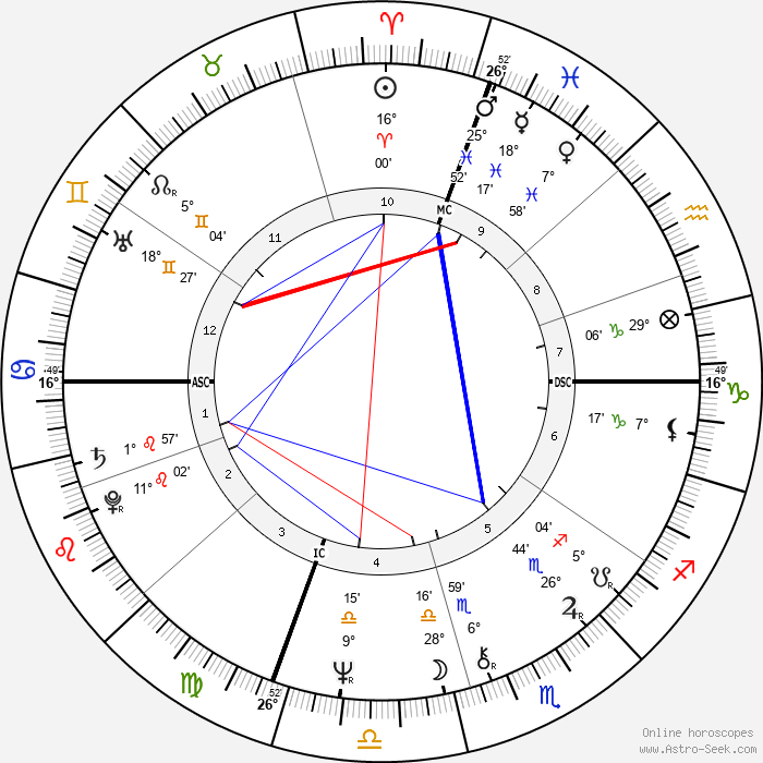 John Ratzenberger - Birth horoscope chart