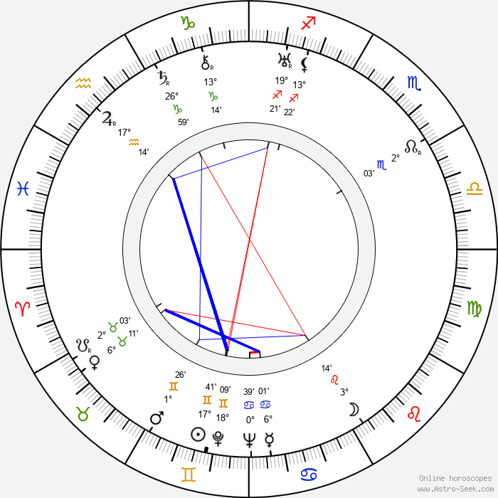 John Rawlins - Birth horoscope chart