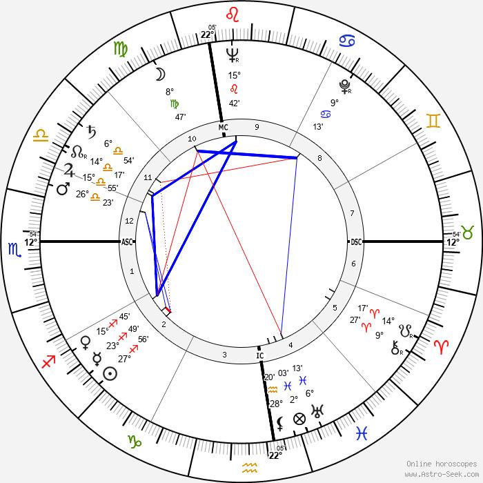 John Reiley Guthrie - Birth horoscope chart