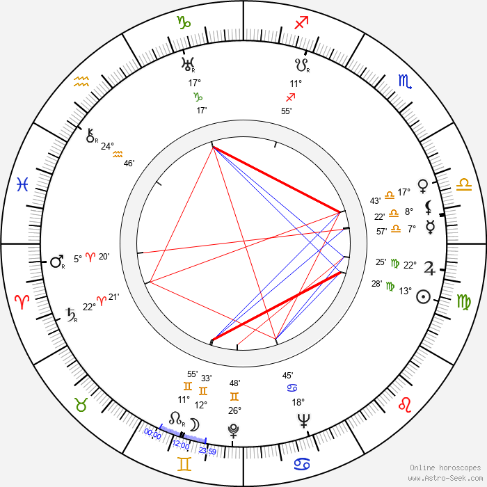 John Ridgely - Birth horoscope chart