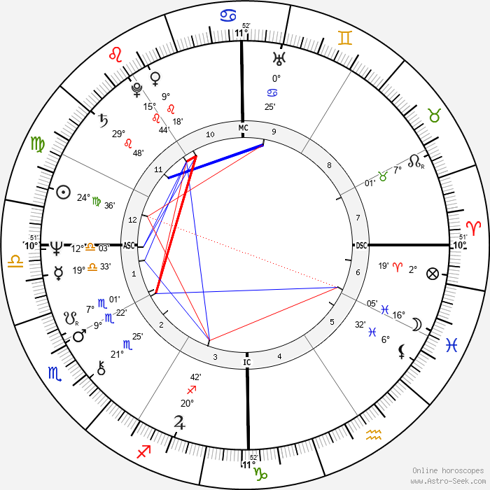 John Ritter - Birth horoscope chart