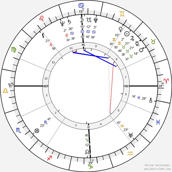John Robert Russell - Birth horoscope chart