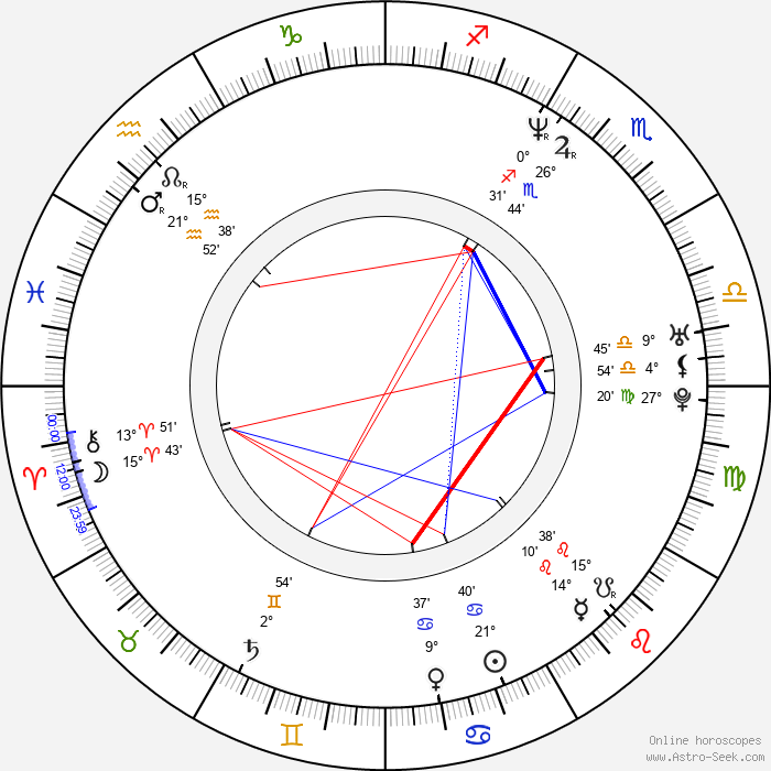 John Rogers - Birth horoscope chart