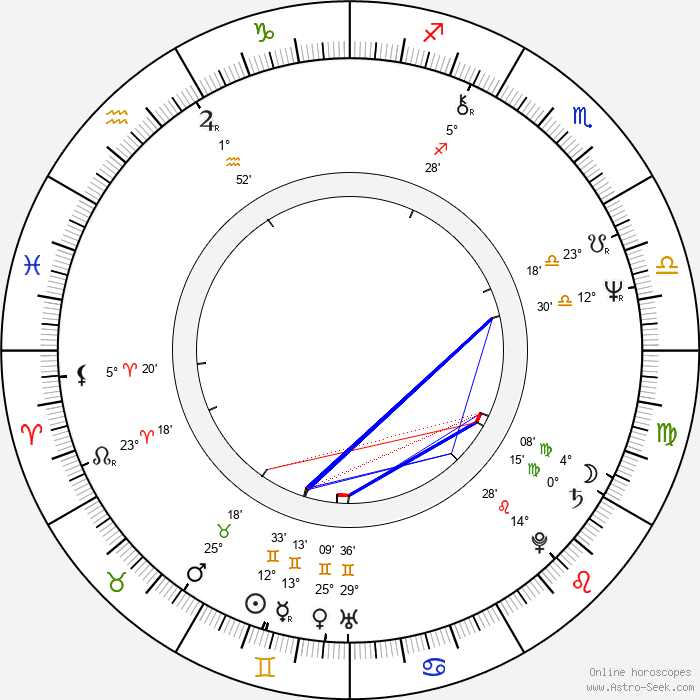 John Rothman - Birth horoscope chart