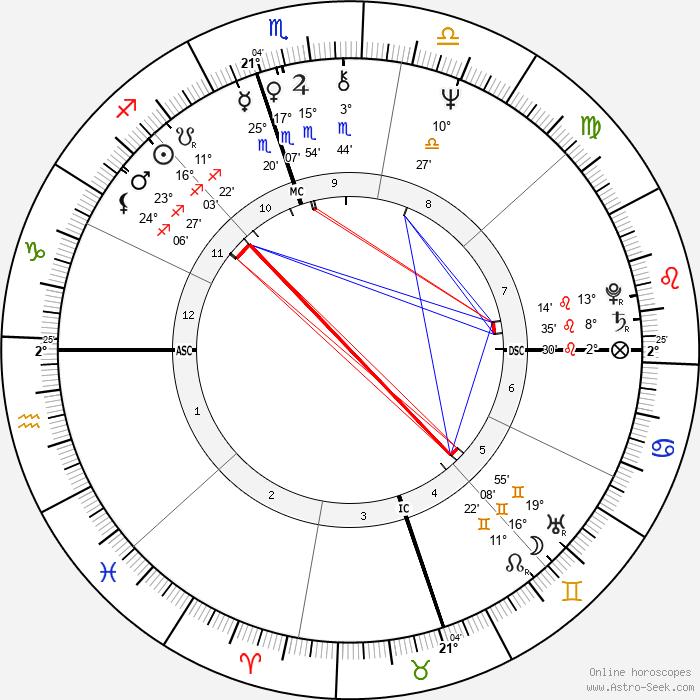 John Rubinstein - Birth horoscope chart