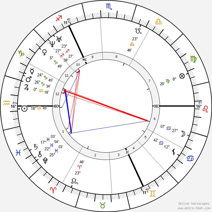 John Ruskin - Birth horoscope chart