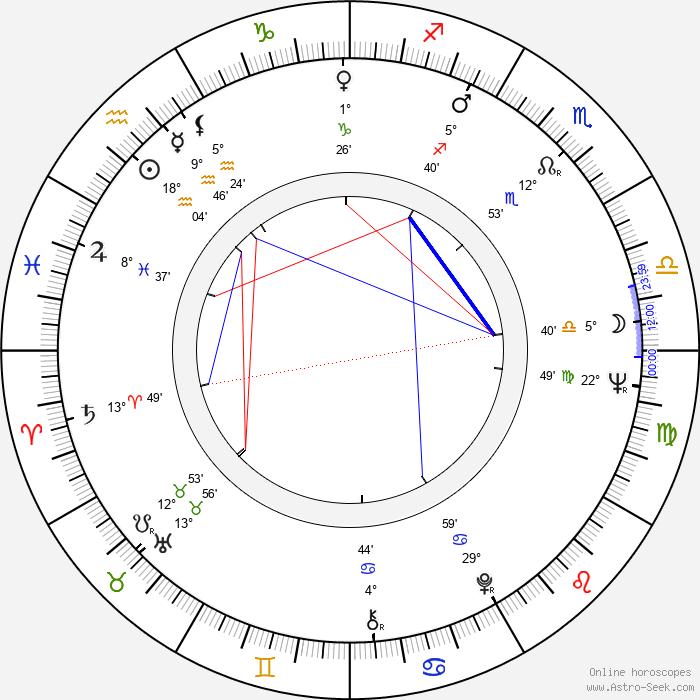 John S. Reed - Birth horoscope chart
