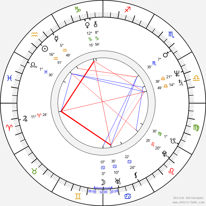 John Sanderford - Birth horoscope chart