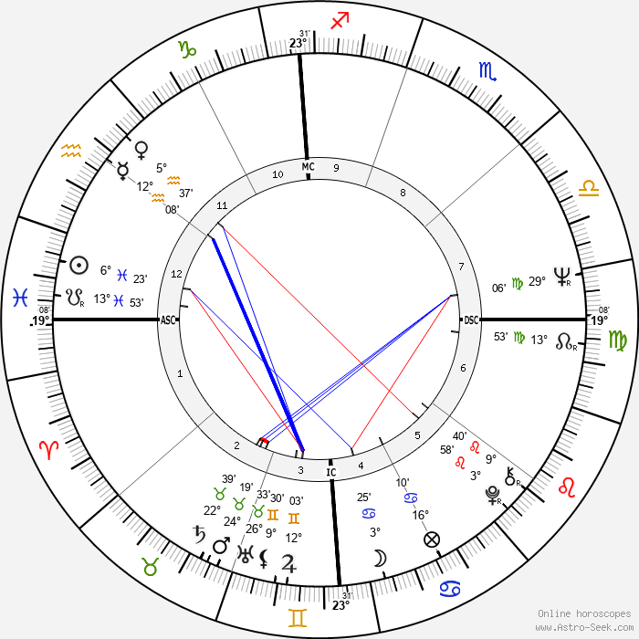 John Saul - Birth horoscope chart