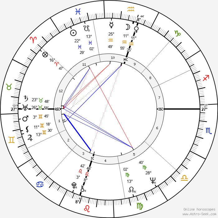 Scatman John - Birth horoscope chart