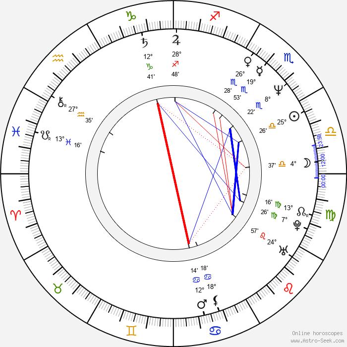 John Schwartzman - Birth horoscope chart
