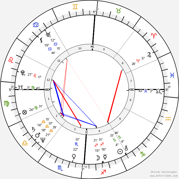 John Scofield - Birth horoscope chart