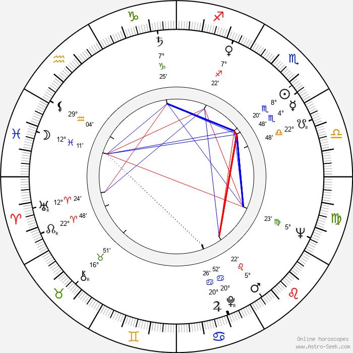 John Scott - Birth horoscope chart