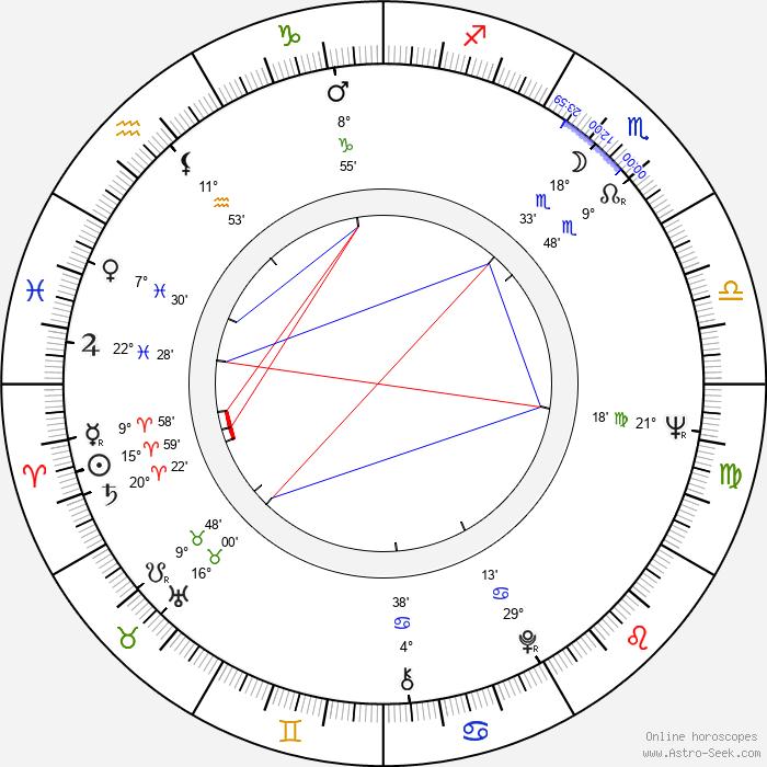 John Sculley - Birth horoscope chart