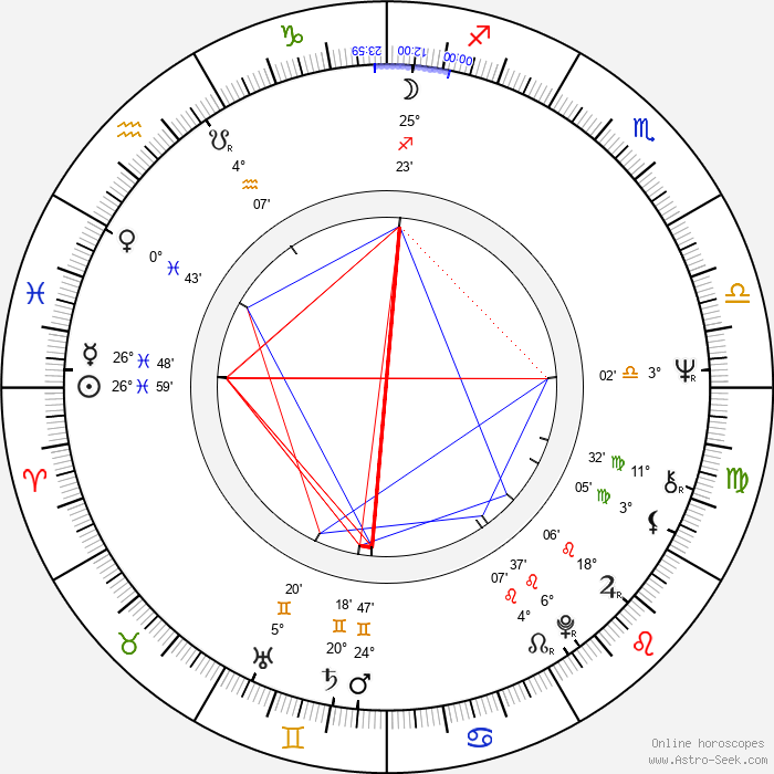 John Sebastian - Birth horoscope chart