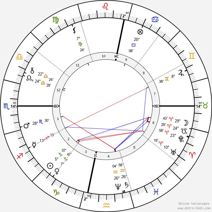 John Sergeant Wise - Birth horoscope chart