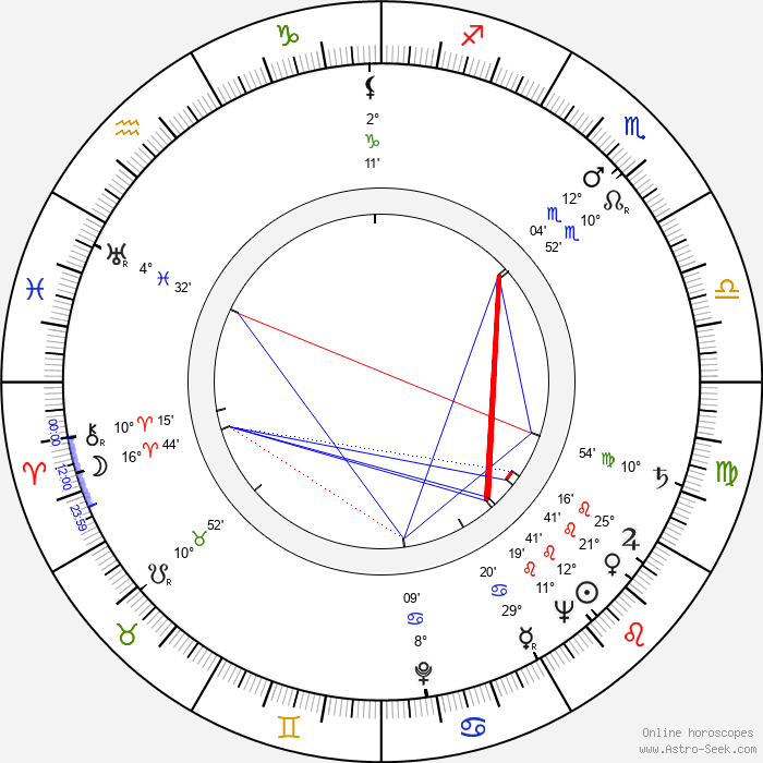 John Sharp - Birth horoscope chart