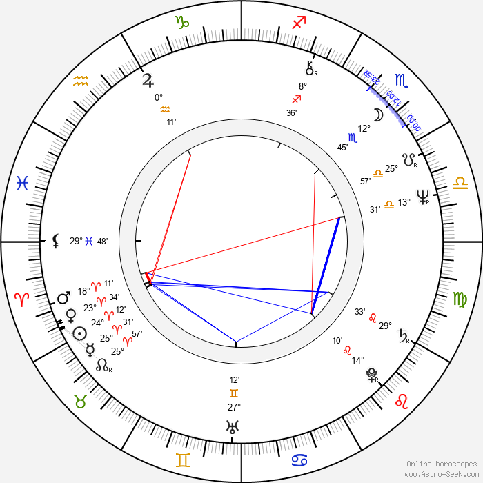 John Shea - Birth horoscope chart