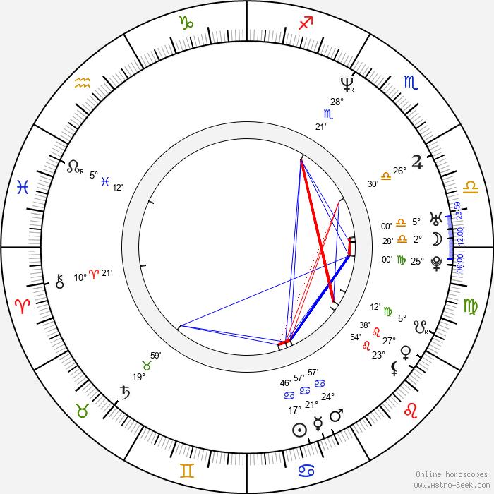 John Simm - Birth horoscope chart