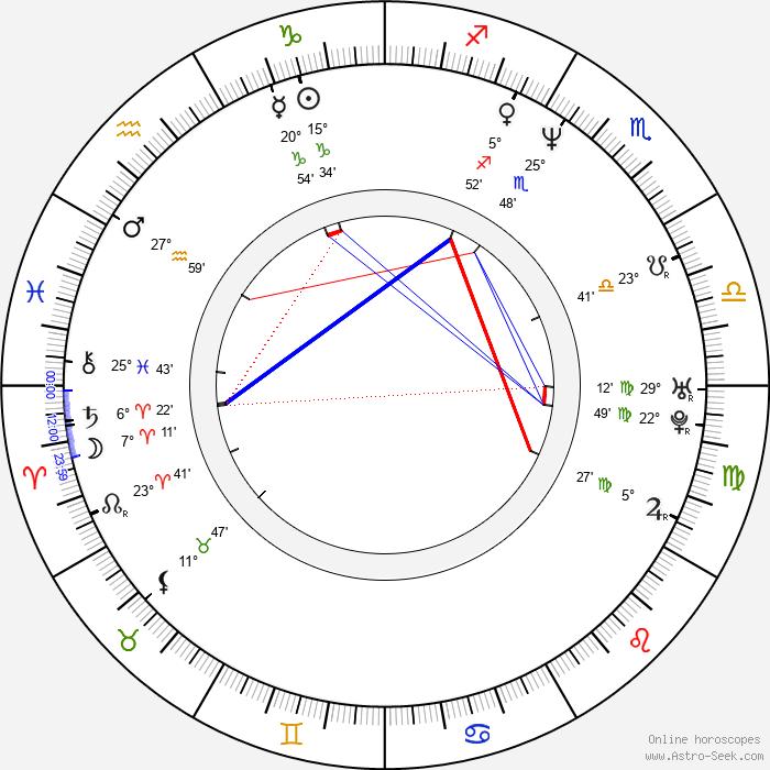 John Singleton - Birth horoscope chart