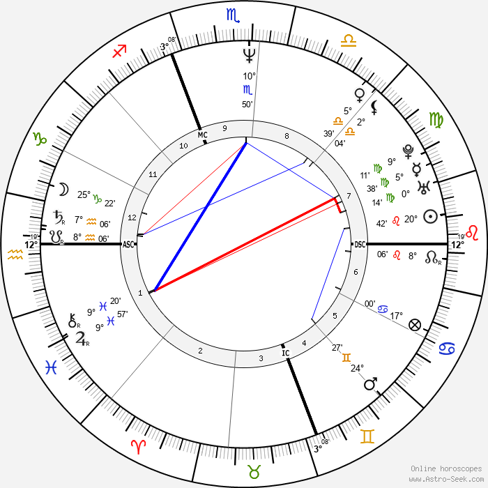 John Slattery - Birth horoscope chart
