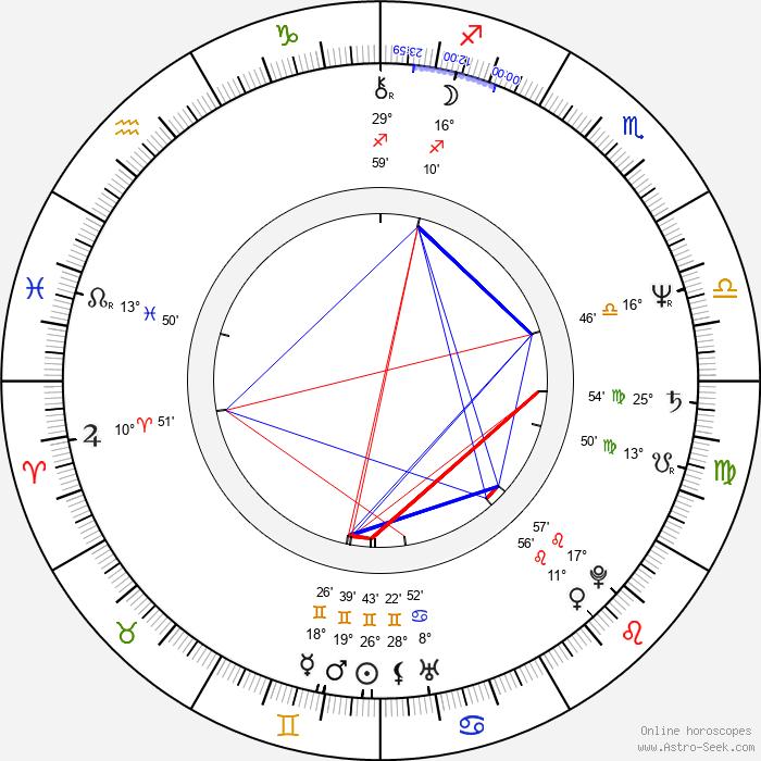 John Steppling - Birth horoscope chart