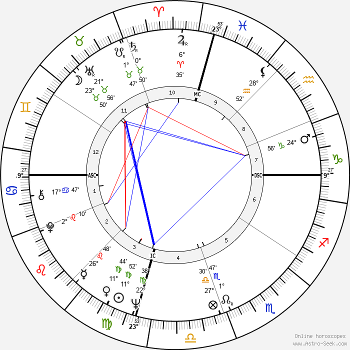 John Stewart - Birth horoscope chart