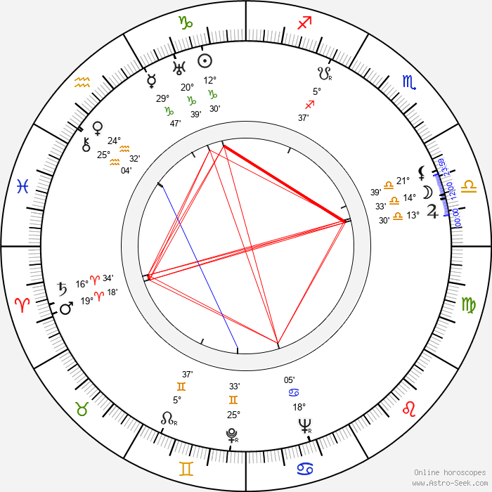 John Sturges - Birth horoscope chart