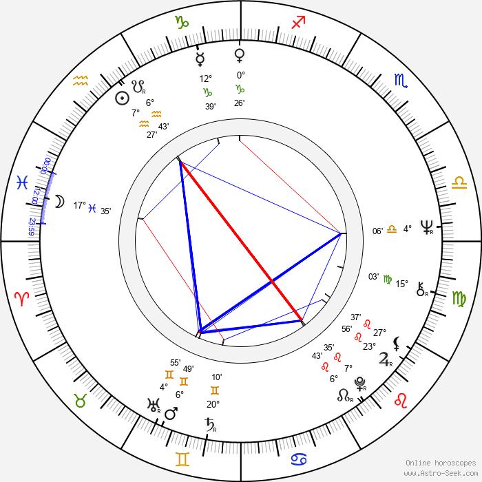 John Tavener - Birth horoscope chart