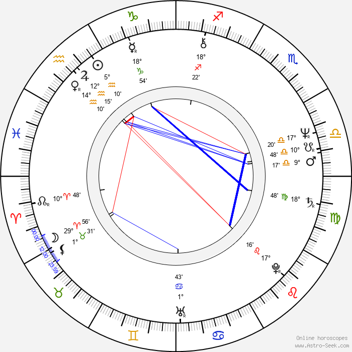 John Terry - Birth horoscope chart