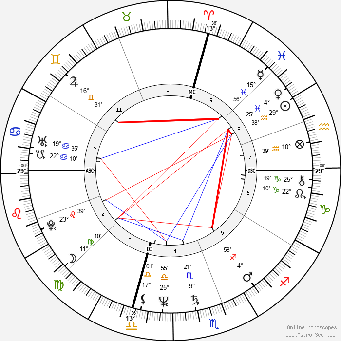 John Travolta - Birth horoscope chart