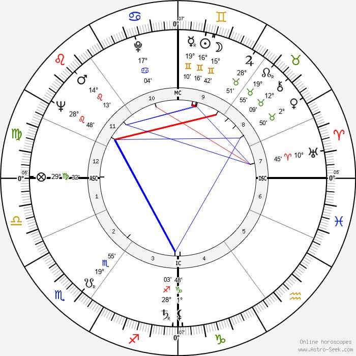 John Turner - Birth horoscope chart