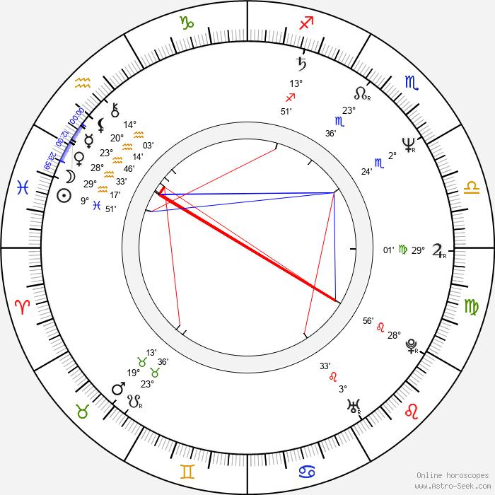 John Turturro - Birth horoscope chart