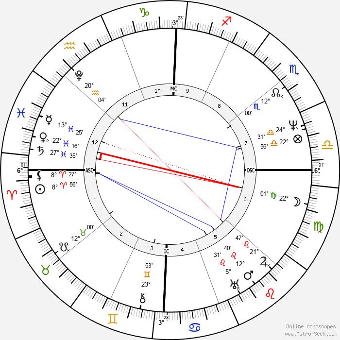 John Tyler - Birth horoscope chart