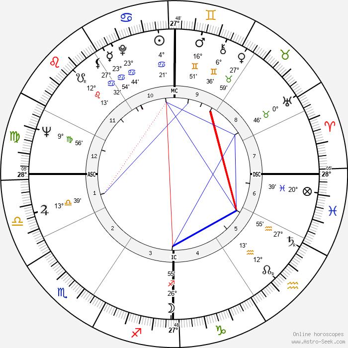 John V. Tunney - Birth horoscope chart